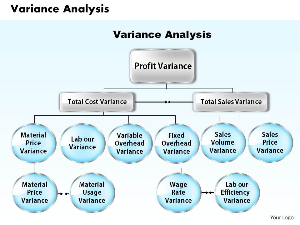 Variance Analysis Powerpoint Presentation Slide Template