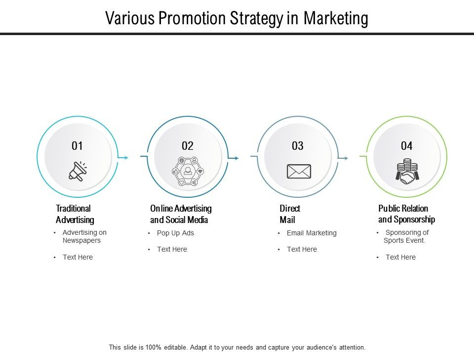 Various Promotion Strategy In Marketing