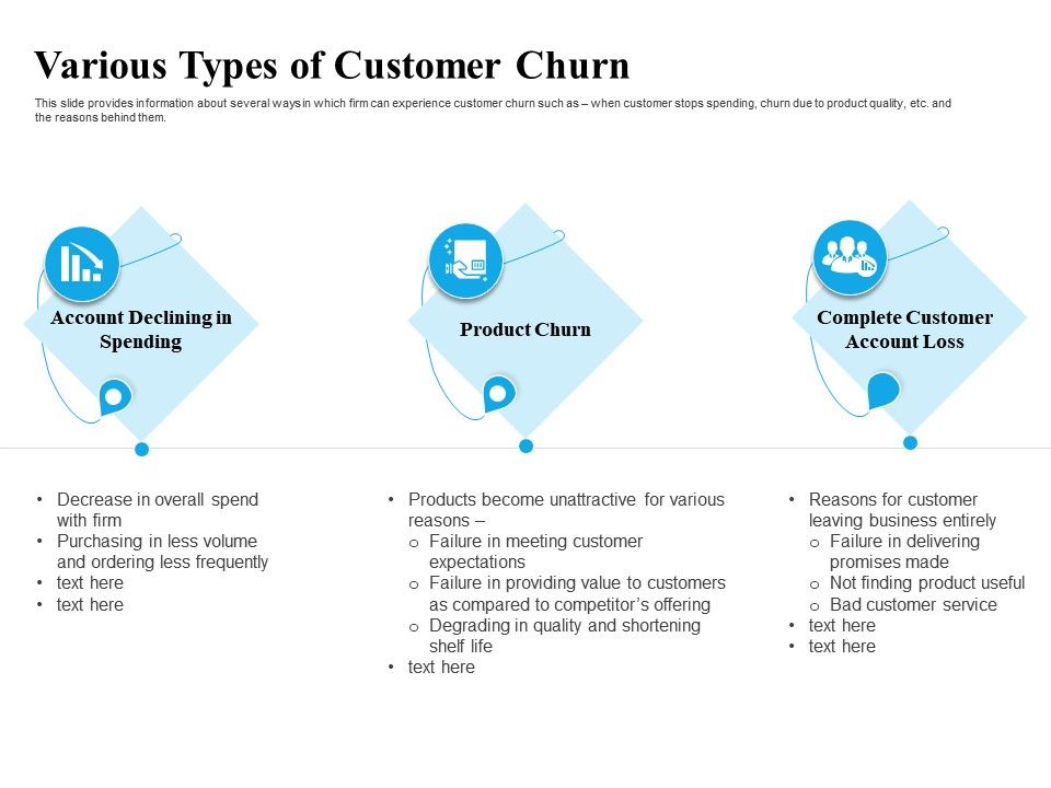 Various Types Of Customer Churn Due Ppt Powerpoint Presentation Introduction