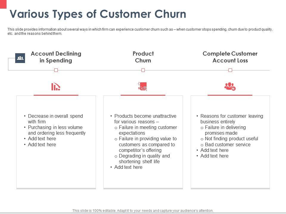 Various Types Of Customer Churn Ppt Powerpoint Presentation Slides Deck