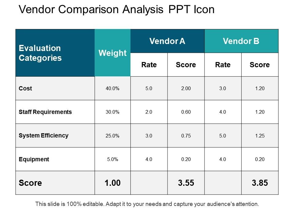 Vendor Comparison Analysis Ppt Icon  Templates Powerpoint Slides