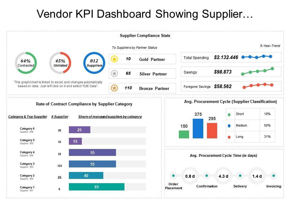 vendor kpi dashboard showing supplier compliance stats and. Black Bedroom Furniture Sets. Home Design Ideas
