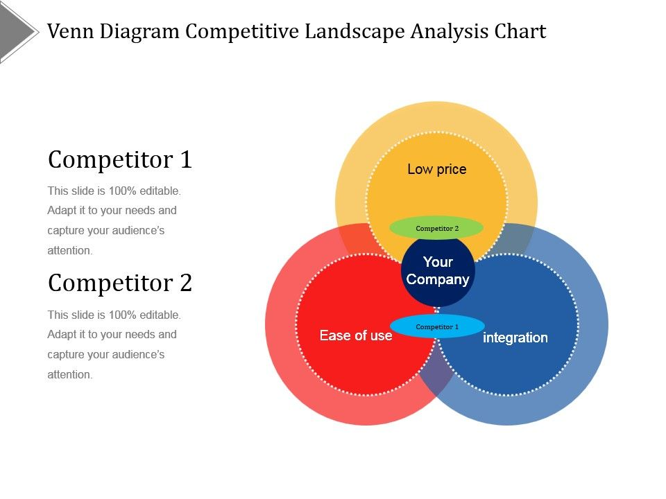 Venn Diagram Competitive Landscape Analysis Chart Ppt Diagrams