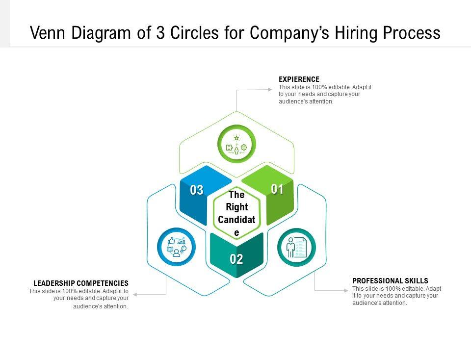 Venn Diagram Of 3 Circles For Companys Hiring Process