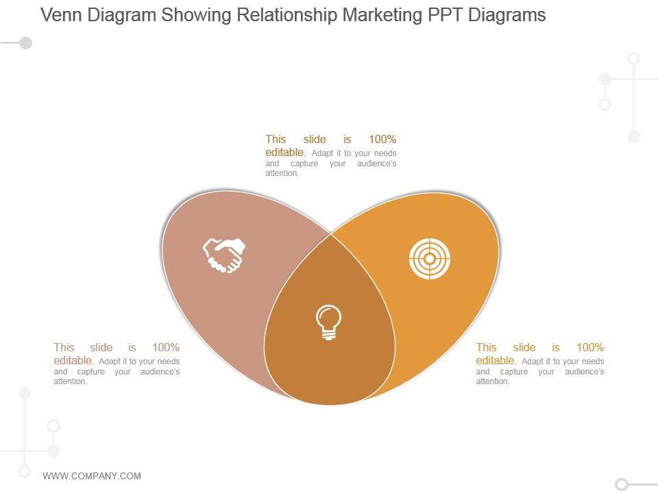 Venn Diagram Showing Relationship Marketing Ppt Diagrams