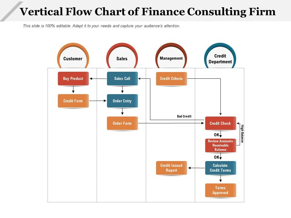 Vertical Flow Chart Of Finance Consulting Firm