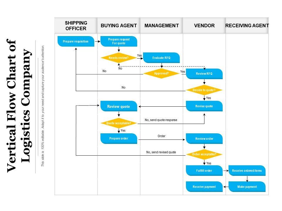 Vertical Flow Chart Of Logistics Company