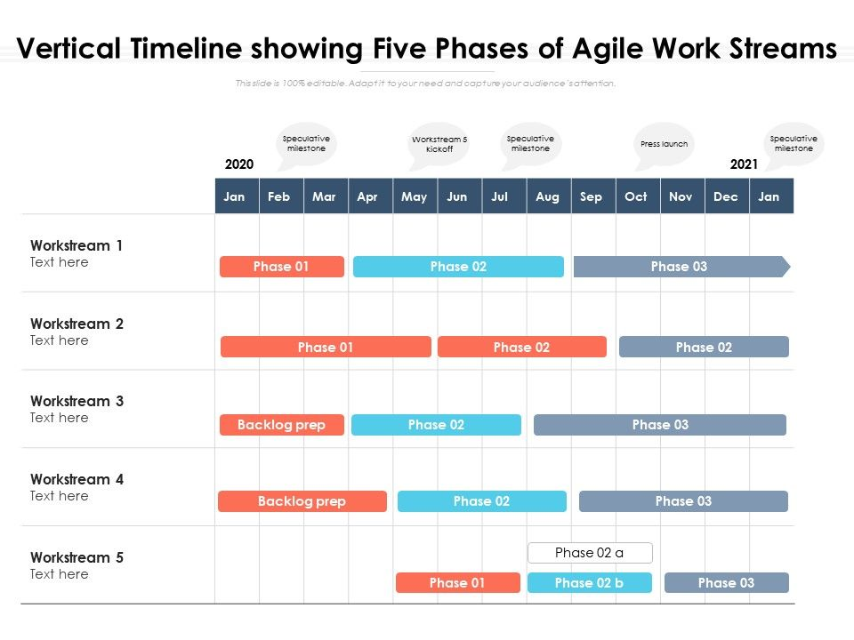 Vertical Timeline Showing Five Phases Of Agile Work Streams