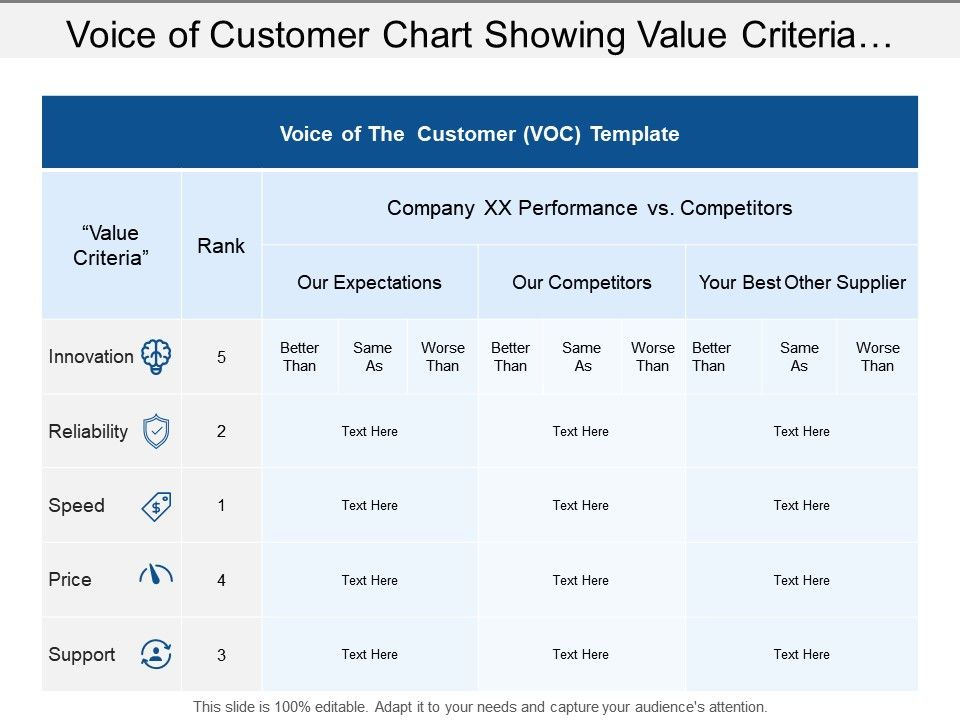 voice_of_customer_chart_showing_value_criteria_with_innovation_and_reliability_Slide01