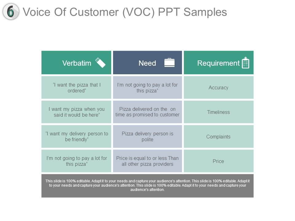 Voice of customer voc ppt samples ppt images gallery powerpoint voiceofcustomervocpptsamplesslide01 voiceofcustomervocpptsamplesslide02 voiceofcustomervocpptsamplesslide03 toneelgroepblik Images