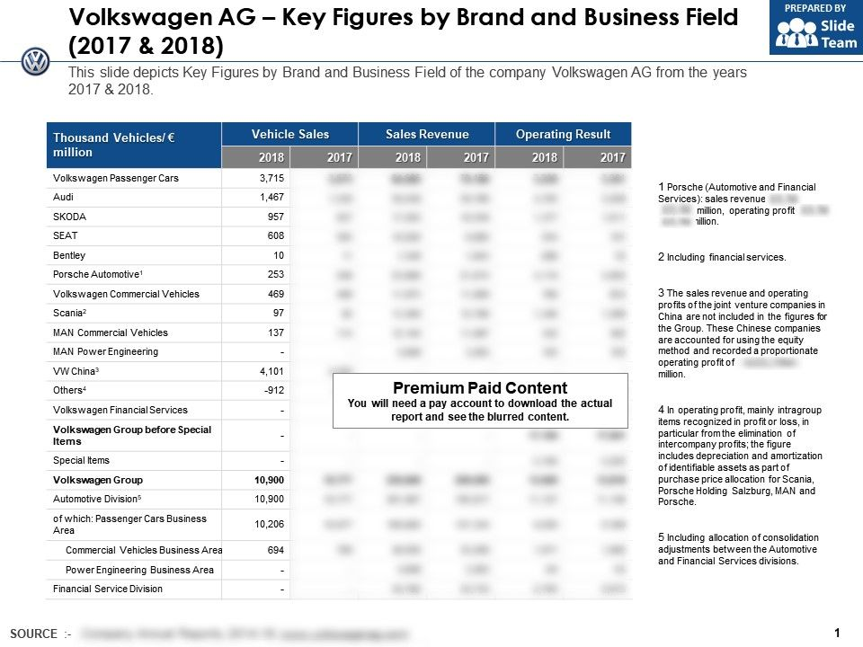 Volkswagen Ag Key Figures By Brand And Business Field 2017-2018