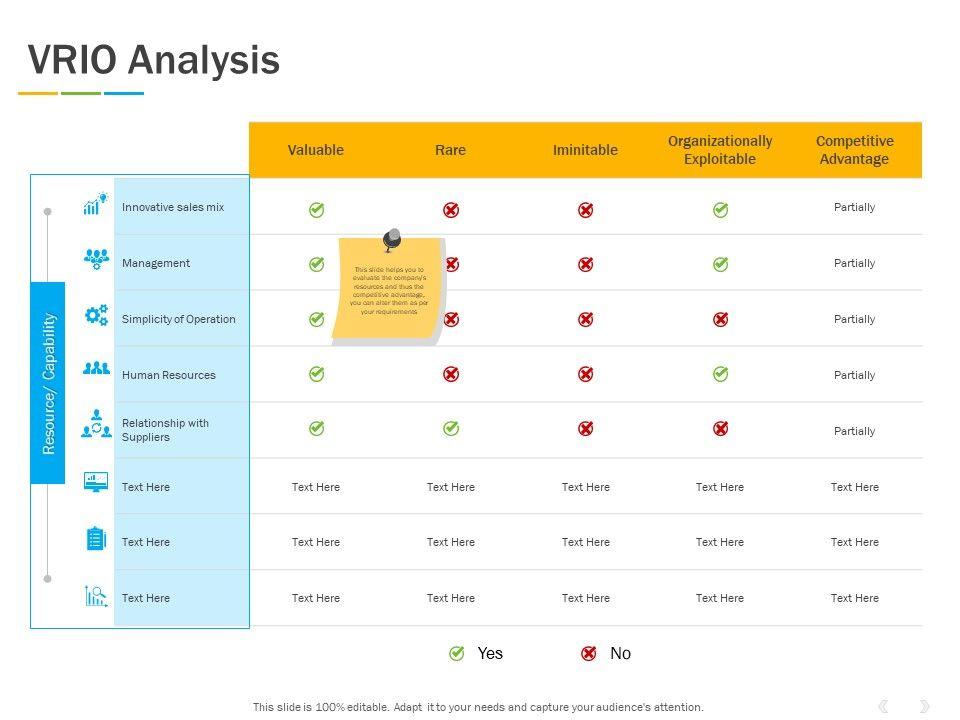 VRIO Analysis Management Ppt Powerpoint Presentation Summary Graphics