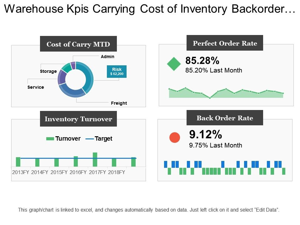 warehouse_kpis_carrying_cost_of_inventory_backorder_rate_inventory_turnover_Slide01