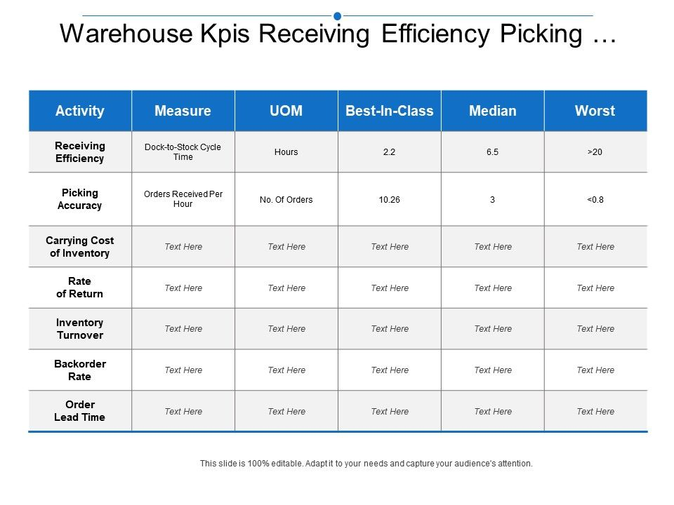 Warehouse Kpis Receiving Efficiency Picking Accuracy Carrying