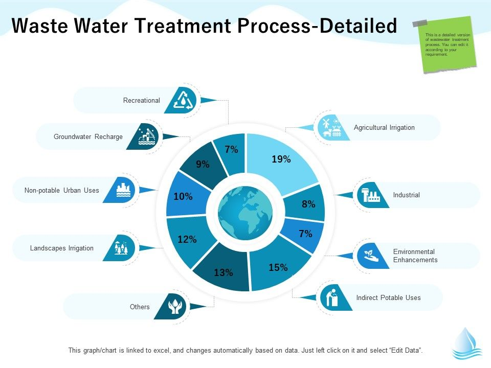 Waste Water Treatment Process Detailed M1309 Ppt Powerpoint Presentation Portfolio Files Presentation Graphics Presentation Powerpoint Example Slide Templates