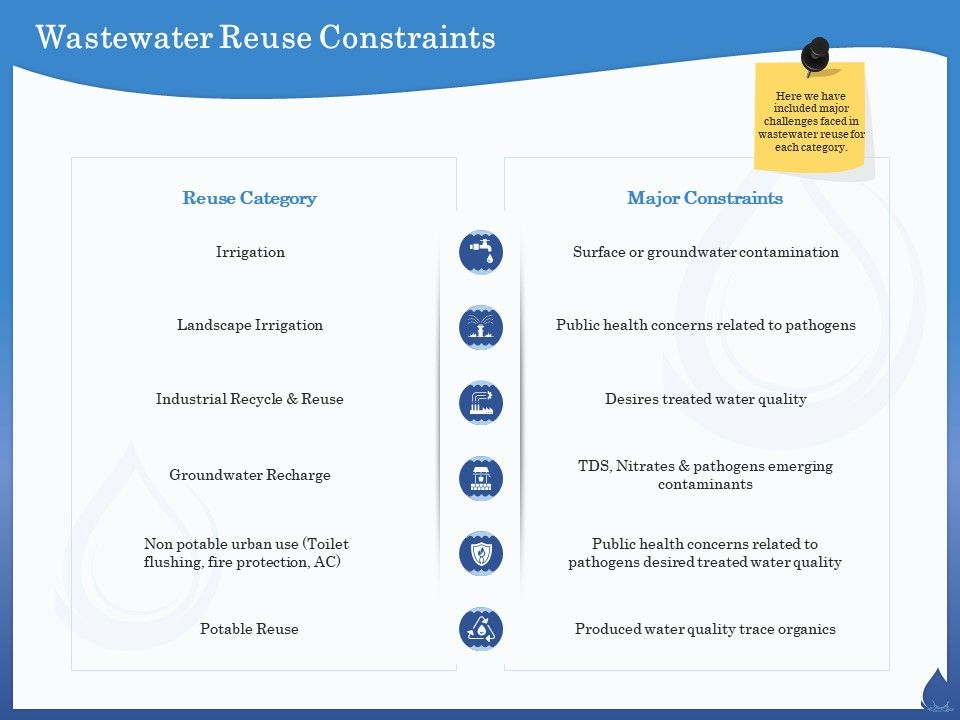 Wastewater Reuse Constraints Nitrates Ppt Powerpoint Presentation Visual Aids Files
