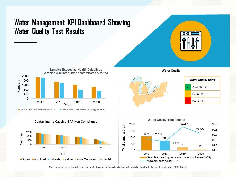 Water Management KPI Dashboard Showing Water Quality Test ...