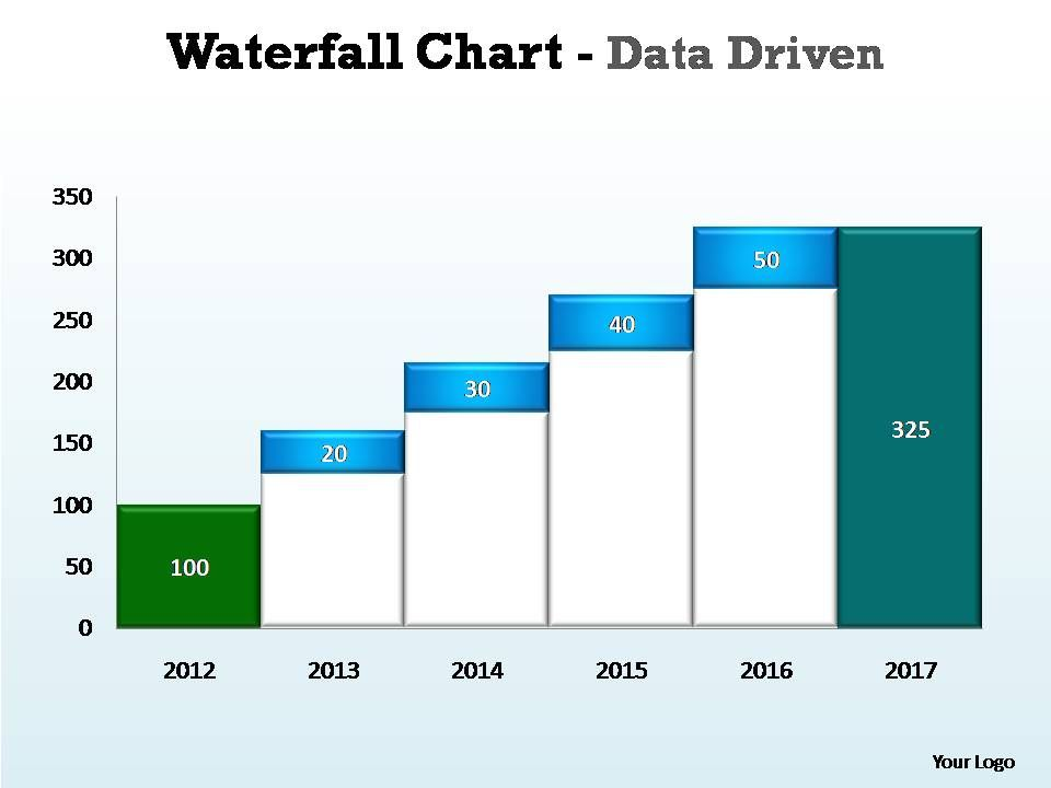 waterfall chart data driven editable powerpoint templates, Modern powerpoint