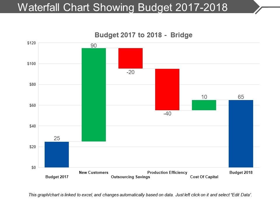 Waterfall Chart Showing Budget 2017 2018 Powerpoint Presentation Images Templates Ppt Slide Templates For Presentation