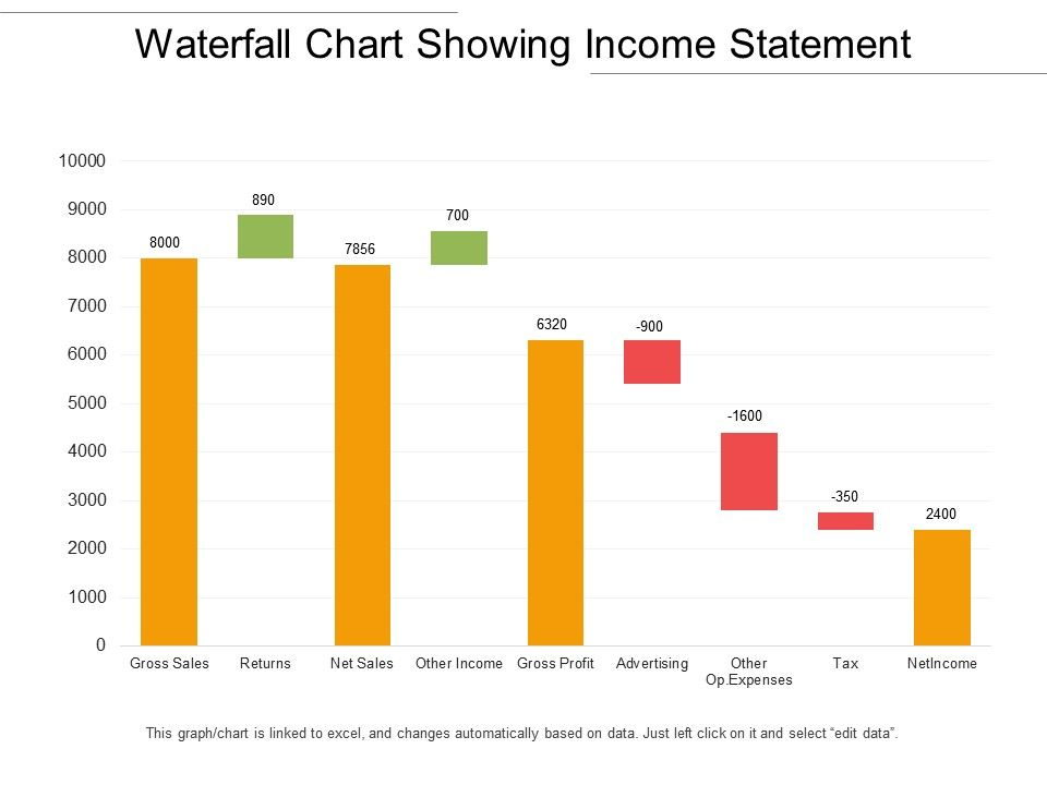 Waterfall Chart Showing Income Statement Presentation Graphics Presentation Powerpoint Example Slide Templates