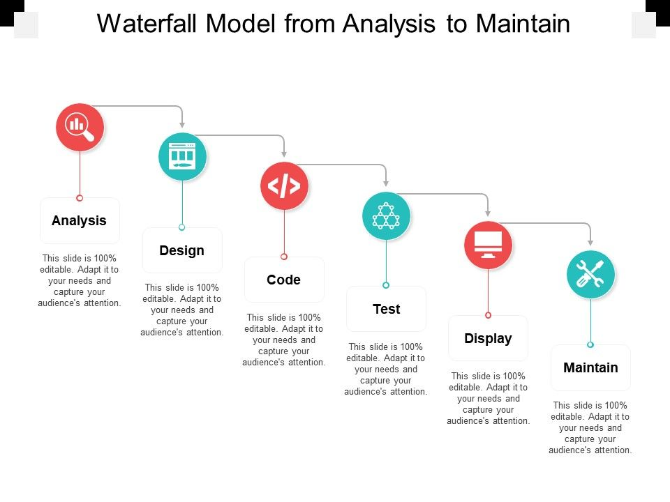 waterfall_model_from_analysis_to_maintain_Slide01