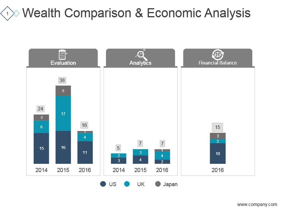 Wealth Comparison And Economic Analysis Ppt Design
