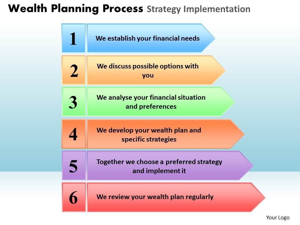 wealth Planning Process Strategy Implementation Powerpoint