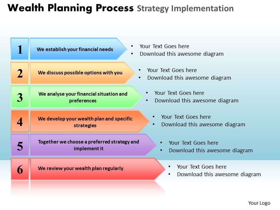 Wealth planning process strategy implementation powerpoint for Process implementation plan template