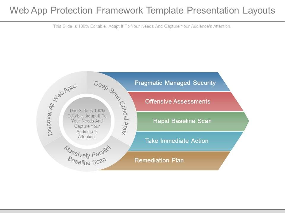 security remediation plan template - web app protection framework template presentation layouts