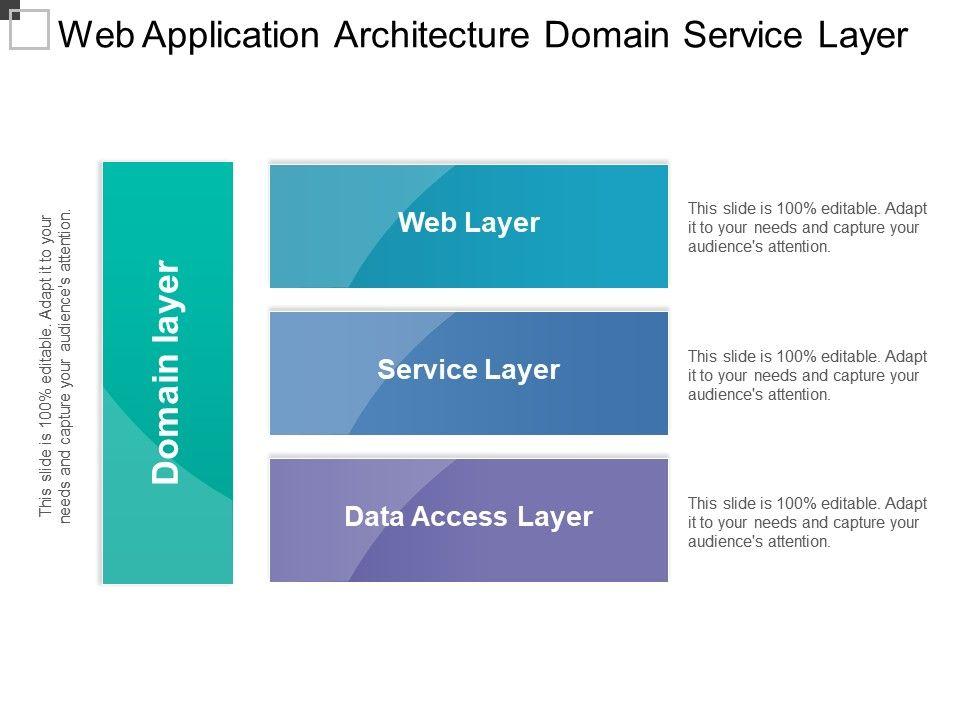 Web Application Architecture Domain Service Layer   Presentation