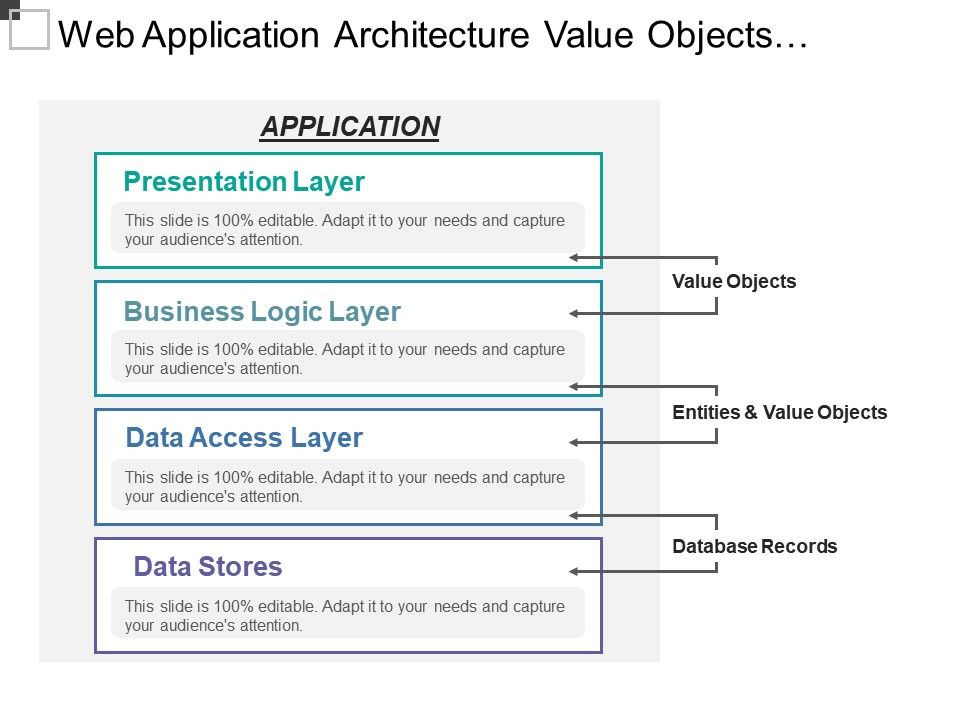 web_application_architecture_value_objects_entities_database_Slide01