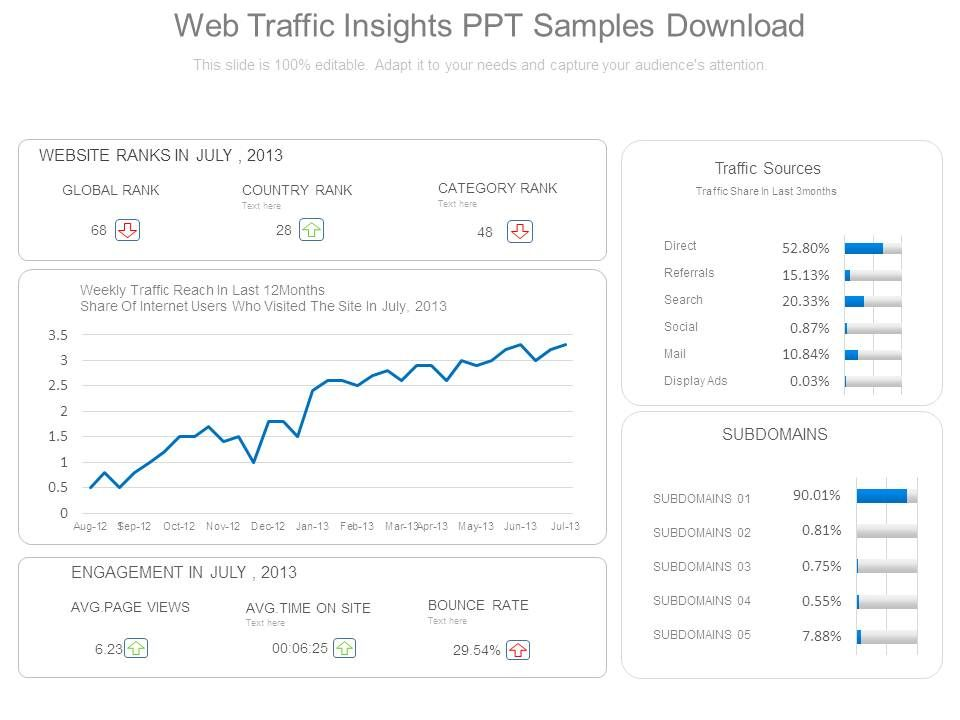 web traffic insights ppt samples download powerpoint slide