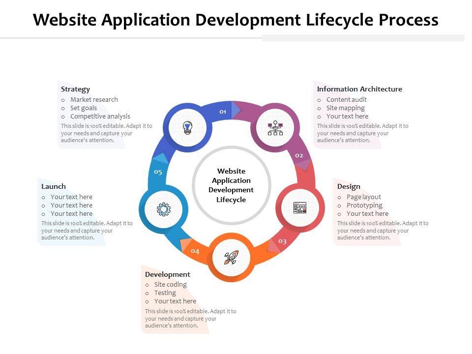 Website Application Development Lifecycle Process