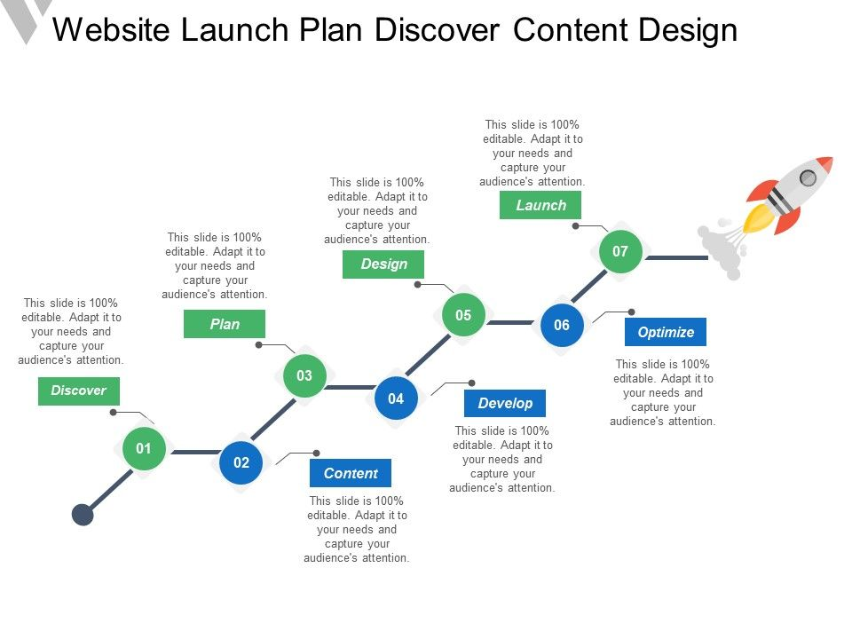 Website Launch Plan Discover Content Design Powerpoint Templates