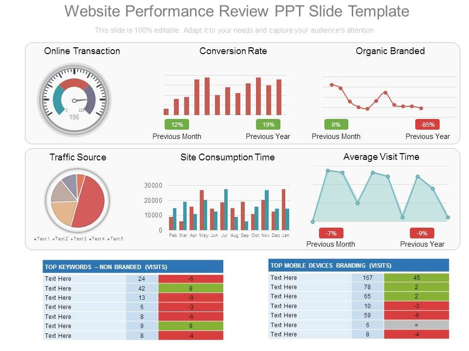 Website Performance Review Ppt Slide Template  Powerpoint Templates