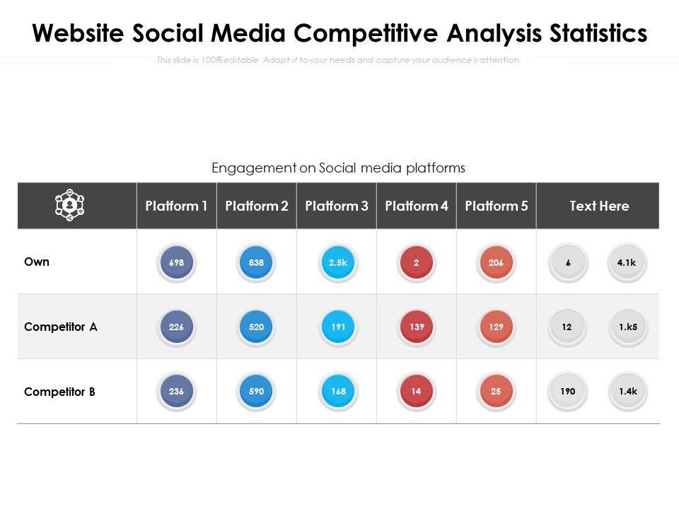 Website Social Media Competitive Analysis Statistics