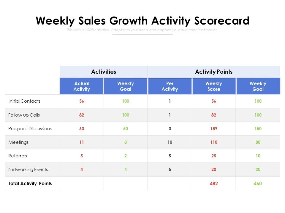 Weekly Sales Growth Activity Scorecard