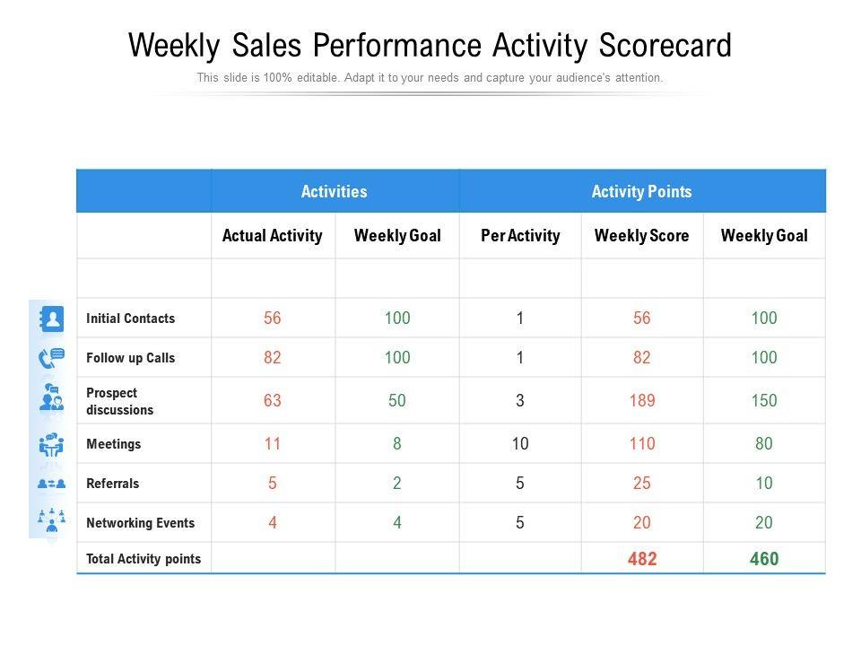 Weekly Sales Performance Activity Scorecard