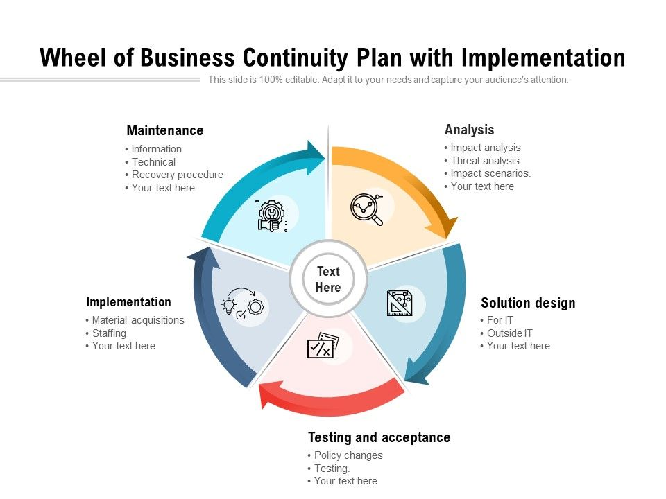 Wheel Of Business Continuity Plan With Implementation Powerpoint Presentation Templates Ppt Template Themes Powerpoint Presentation Portfolio