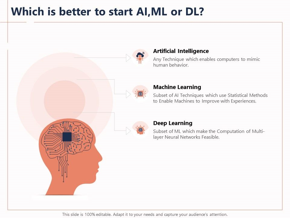 Which Is Better To Start Ai Ml Or Dl Enables Feasible Ppt Powerpoint Presentation File Good Presentation Graphics Presentation Powerpoint Example Slide Templates So, divide ml by 100 to get dl. slideteam