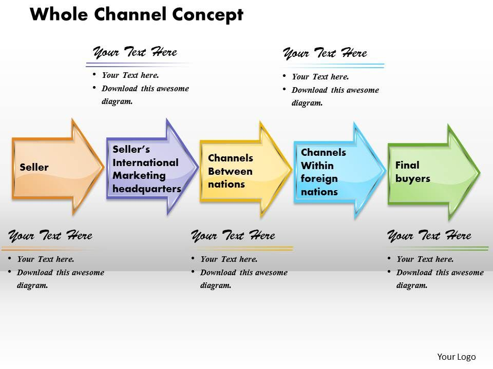 Whole Channel Concept Powerpoint Presentation Slide Template - Awesome outline for a presentation example concept