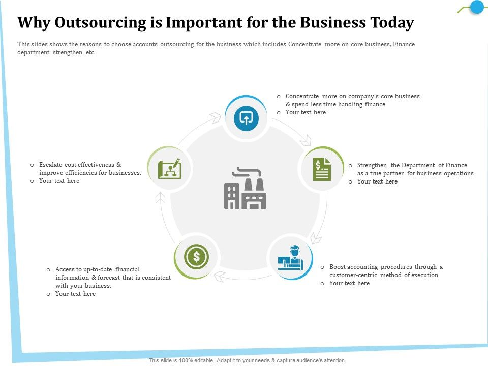 Why Outsourcing Is Important For The Business Today Date Ppt Powerpoint Presentation Icon Tips