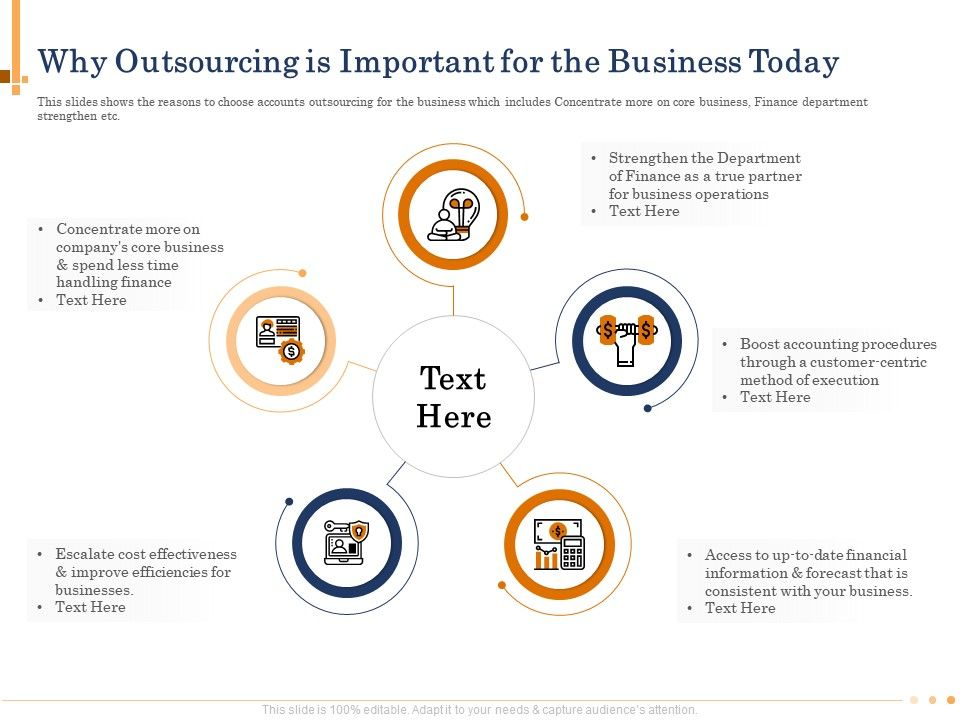 Why Outsourcing Is Important For The Business Today N499 Ppt Powerpoint Presentation Icons