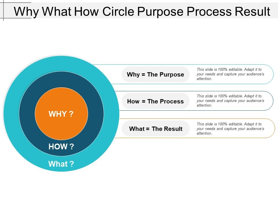 Why what how circle purpose process result | powerpoint.
