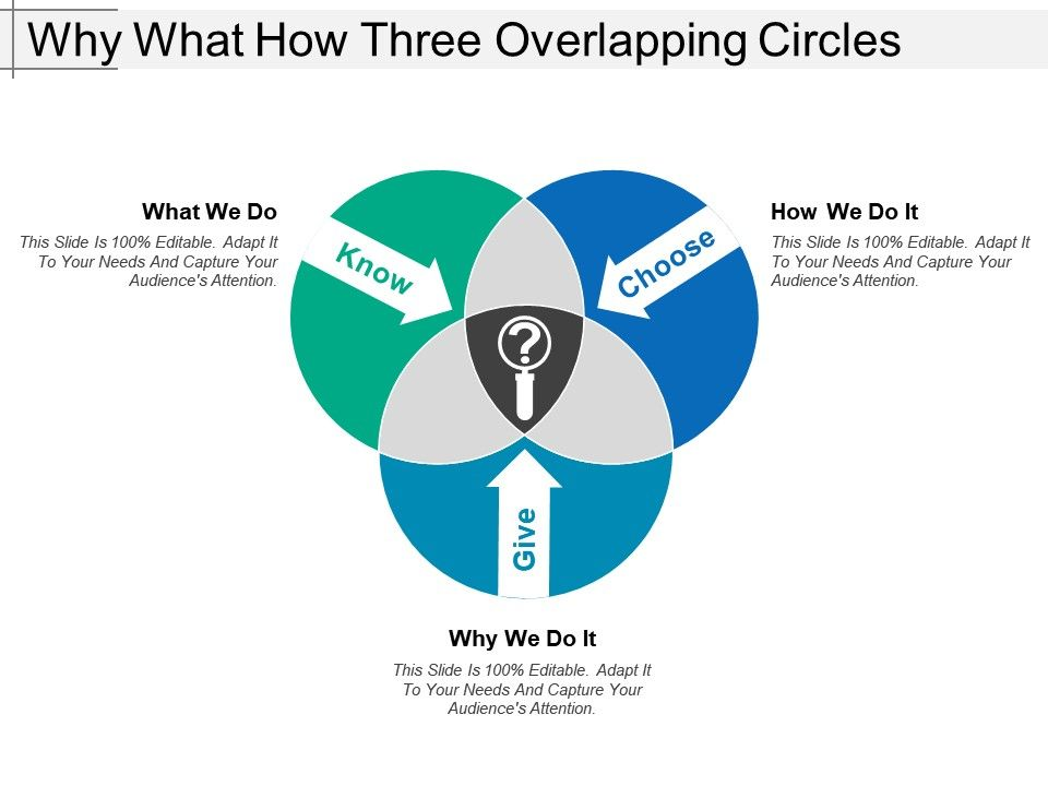 why_what_how_three_overlapping_circles_Slide01