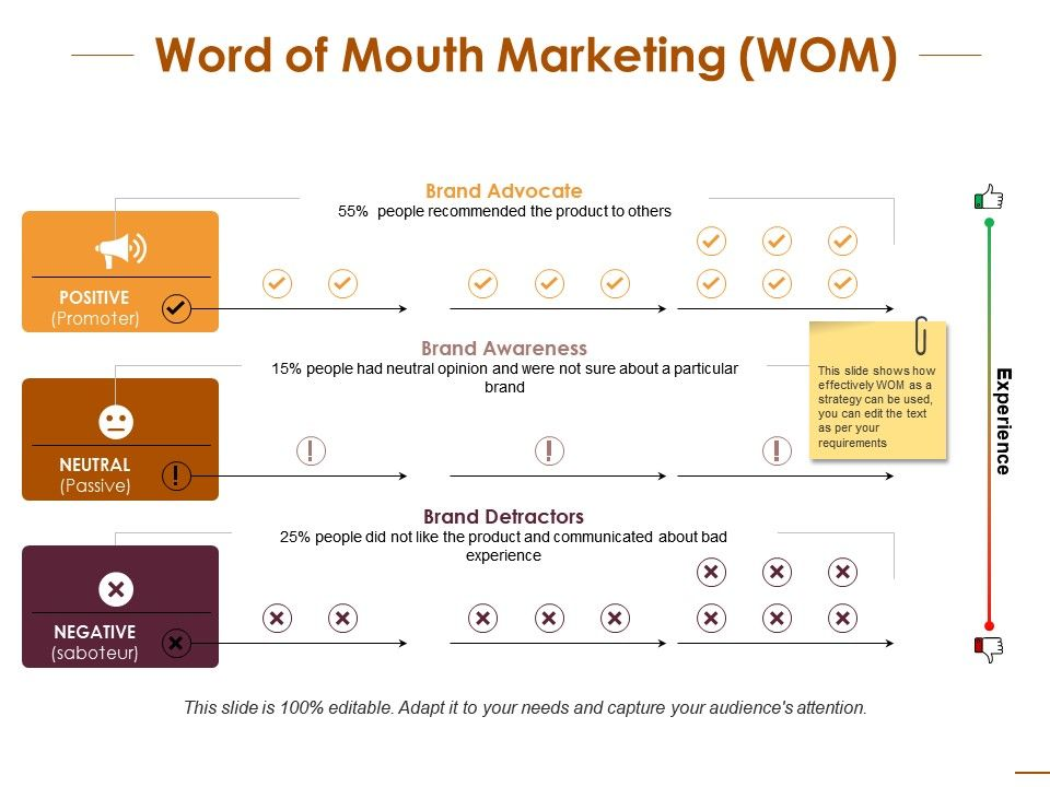 Word Of Mouth Marketing Compare Ppt Infographic Template