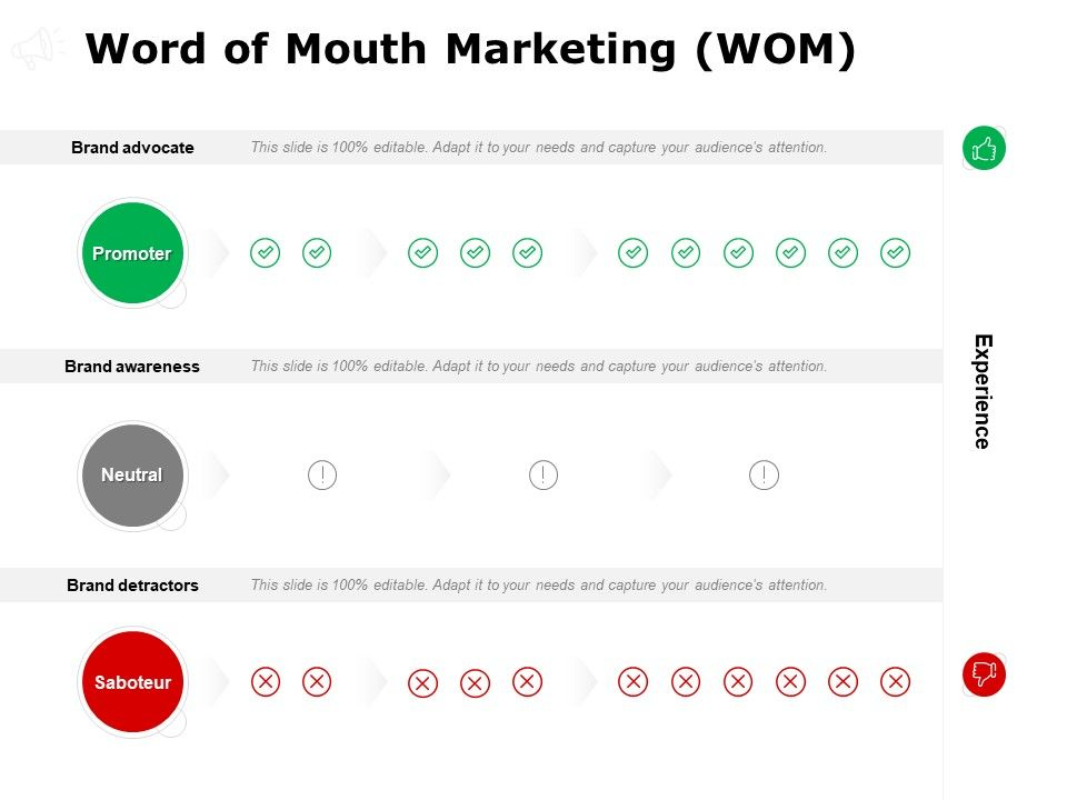 Word Of Mouth Marketing WOM Management Ppt Powerpoint Presentation File Introduction