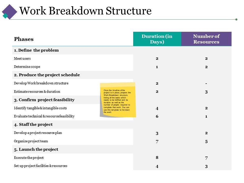 work_breakdown_structure_ppt_infographic_template_visual_aids_Slide01