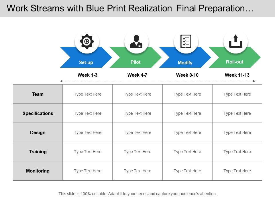 Work streams with blue print realization final preparation for Sustainment plan template
