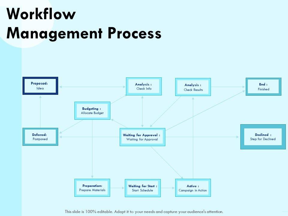 Workflow Management Process Check Powerpoint Presentation Portrait